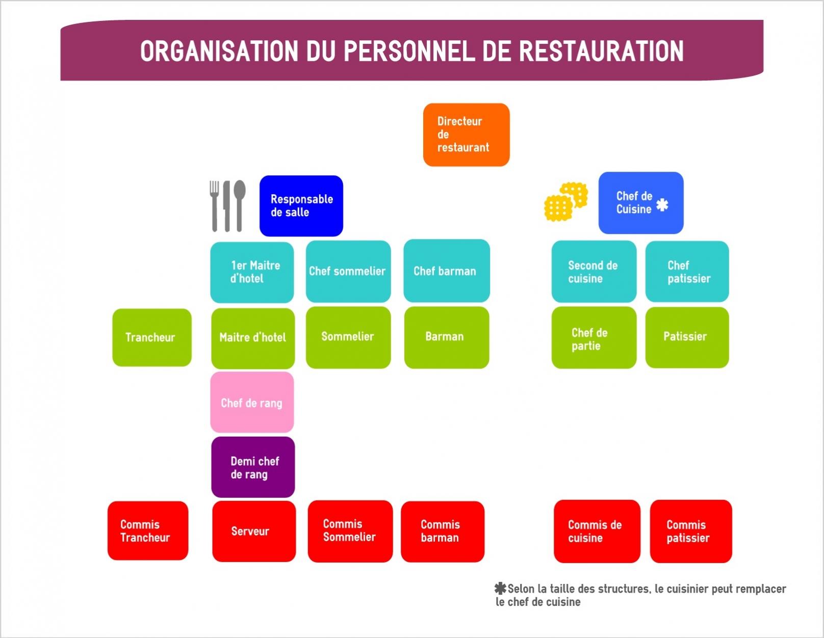 Organigramme mon serveur for Offre d emploi commis de cuisine paris